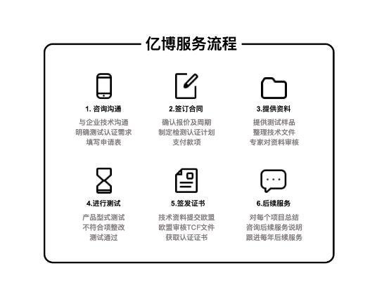 FCC认证流程步骤