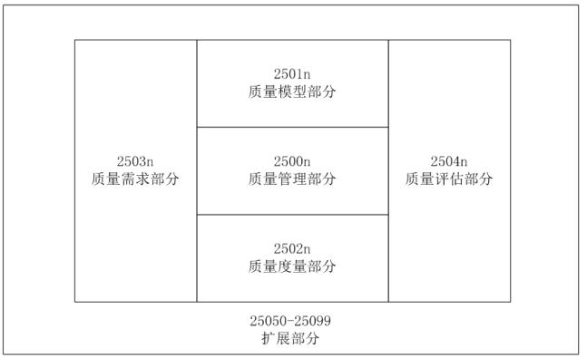 SQuaRE系列标准的体系结构
