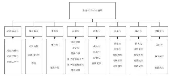 ISO/IEC25010:2011中规定的软件产品质量模型