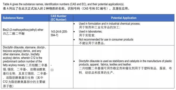 SVHC清单第24批公布,REACH检测要做211项